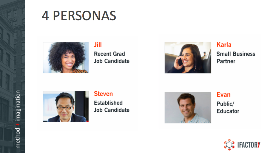 Lincoln Labs Personas